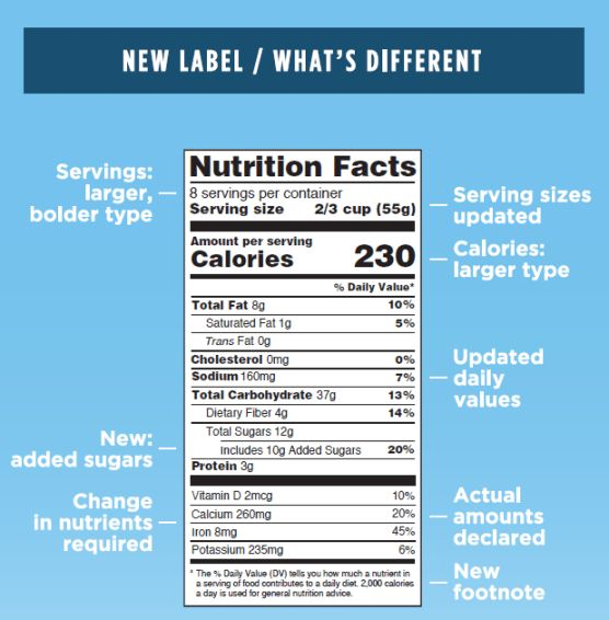 Labeling & Nutrition > Changes to the Nutrition Facts Label