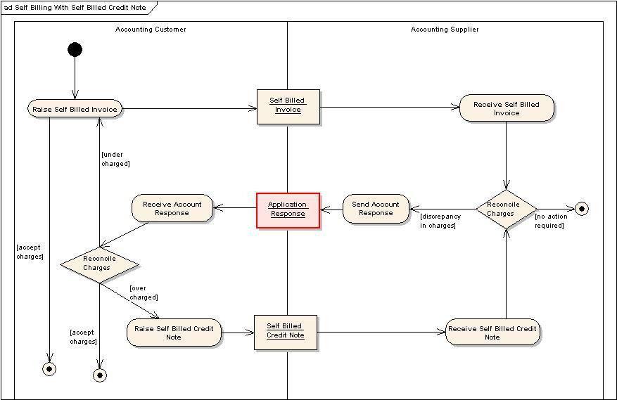 Error Handling in BPMN - BPDs UBL
