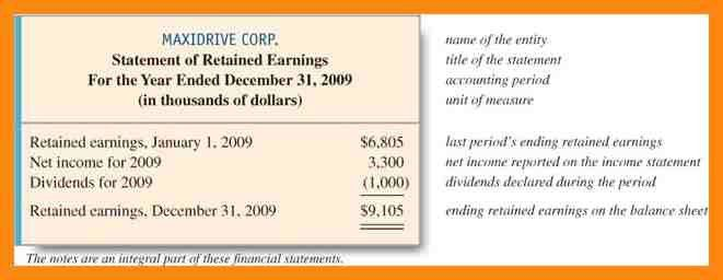 6+ retained earnings statement example | manager resume