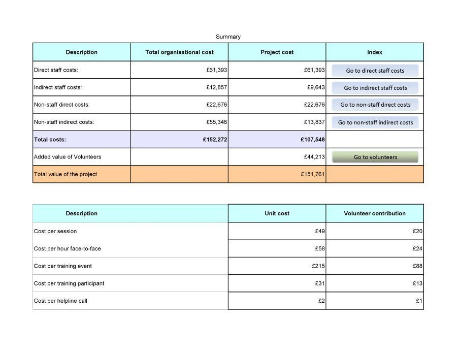 Cost Analysis Template. Free Sample Business Start-Up Costs ...