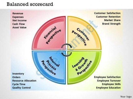 Balanced Scorecard Template Powerpoint | Template Idea