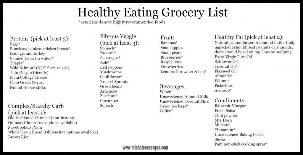 Eating Healthy On A Budget Grocery List | grocery list template