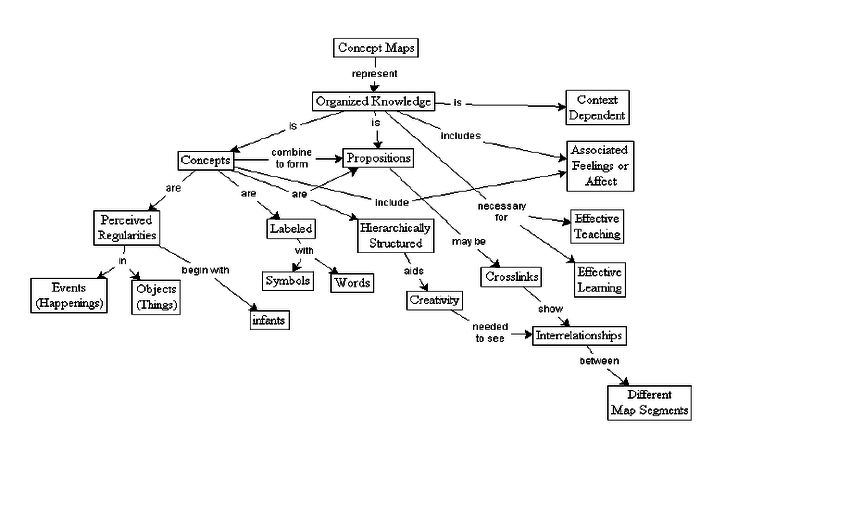Example of hierarchical concept map (Taken from Novak, 2000 ...