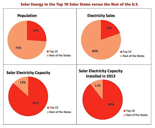 Top 10 Solar Energy States Per Capita (US) | CleanTechnica