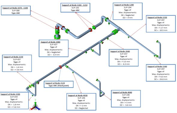Numikon – Stress Analysis of PP and FRP pipes