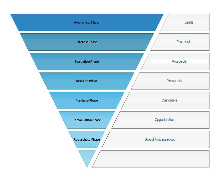 Internet Marketing Sales Funnel