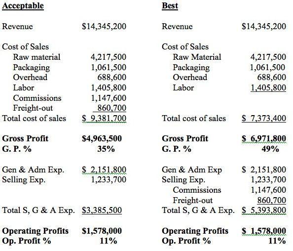 POV 1: The Income Statement: Revenue, Cost of Sales & Gross ...