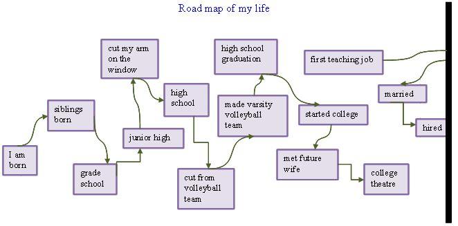 Autobiography - Definition and How to Write | English@TutorVista.com