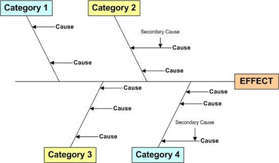 CAUSE AND EFFECT DIAGRAMS | Quality Control Articles