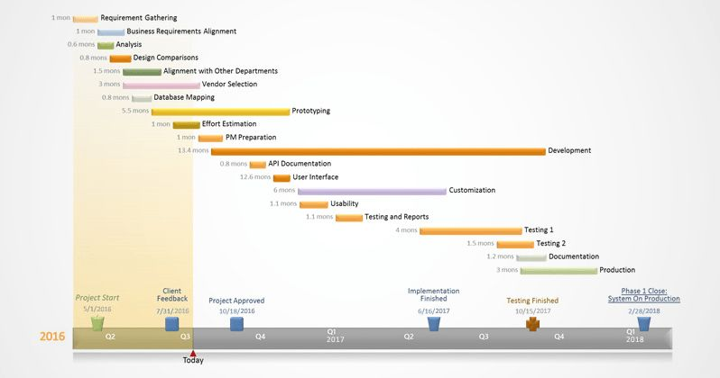 Office Timeline: Examples of Gantt charts and timelines