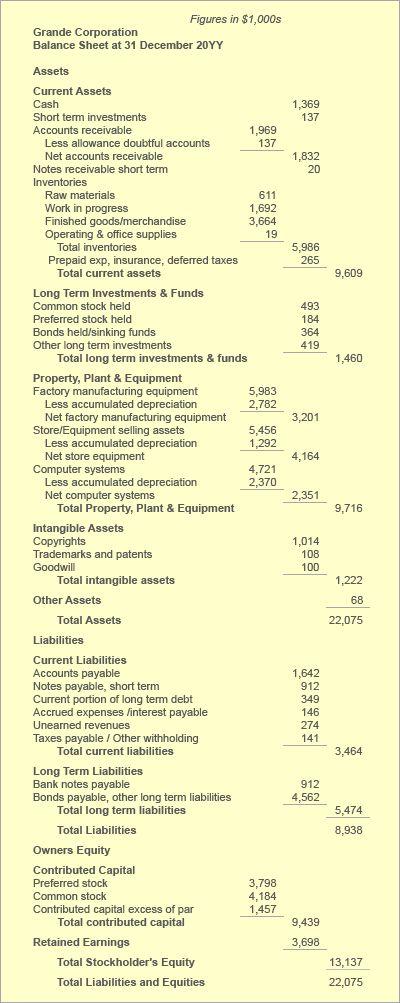 Balance Sheet Statement of Financial Position Define Explain