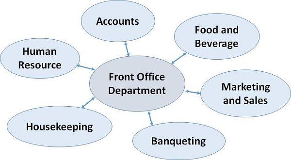 Front Office Management Communication