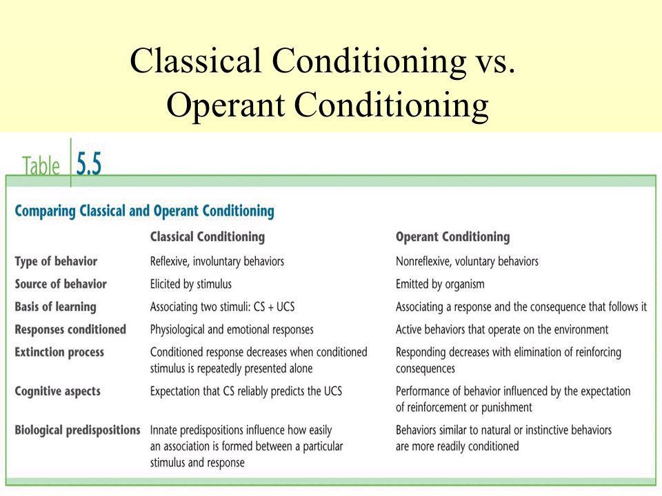 Operant Conditioning. Comparing Classical and Operant Conditioning ...
