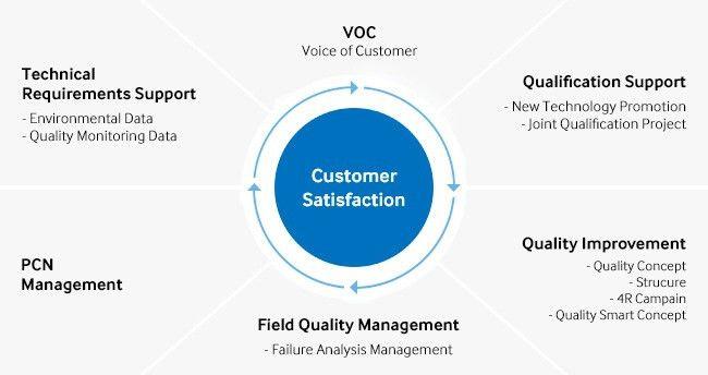 Quality Assurance | Customer Service