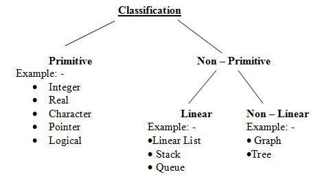 Define Algorithms with suitable example