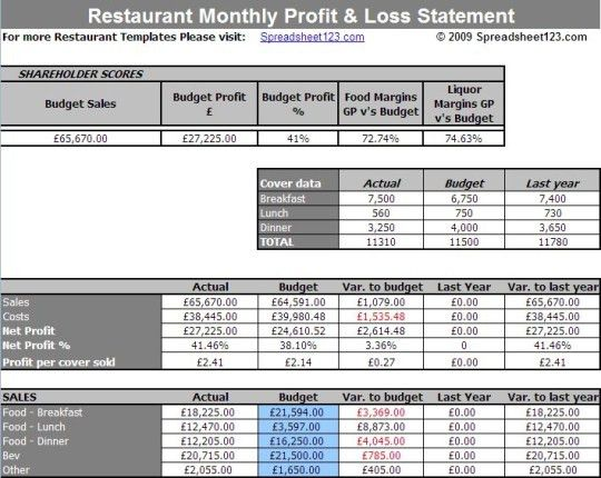 Restaurant Monthly Profit and Loss Statement Template for Excel ...