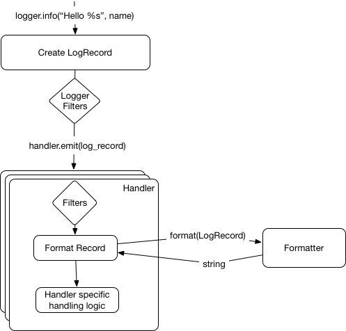 A guide to logging in Python | Opensource.com