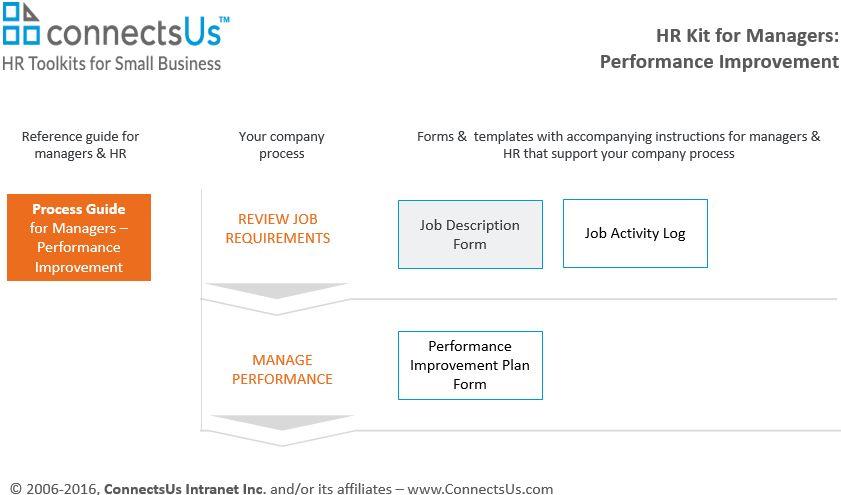 Premium Job Description Form Template | Includes Instructions