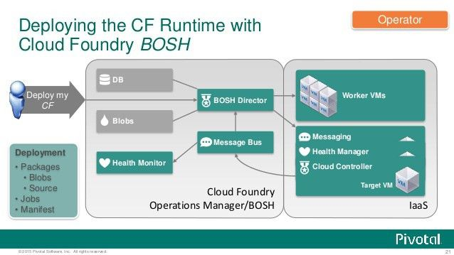 Declarative Infrastructure with Cloud Foundry BOSH
