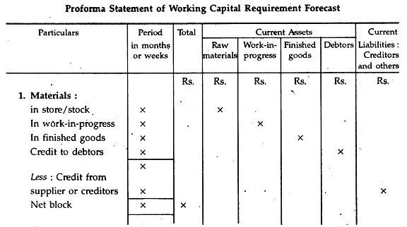 Forecasting of Working Capital Requirement: 6 Steps