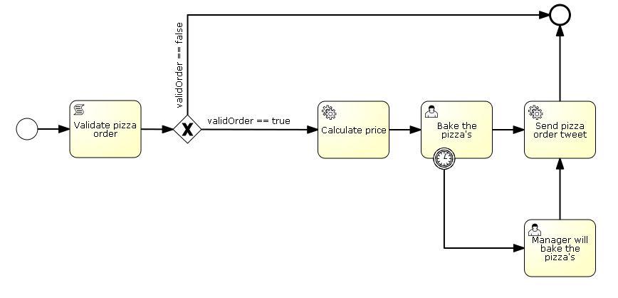 Tutorial From Devoxx: Activiti, BPMN 2.0 in Action - DZone Java