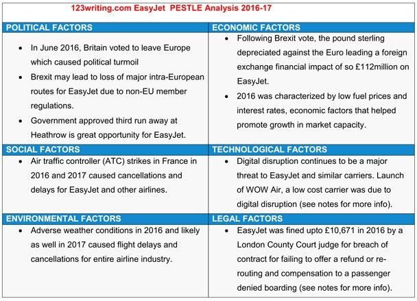 PESTLE and SWOT analysis of EasyJet 2016-2017