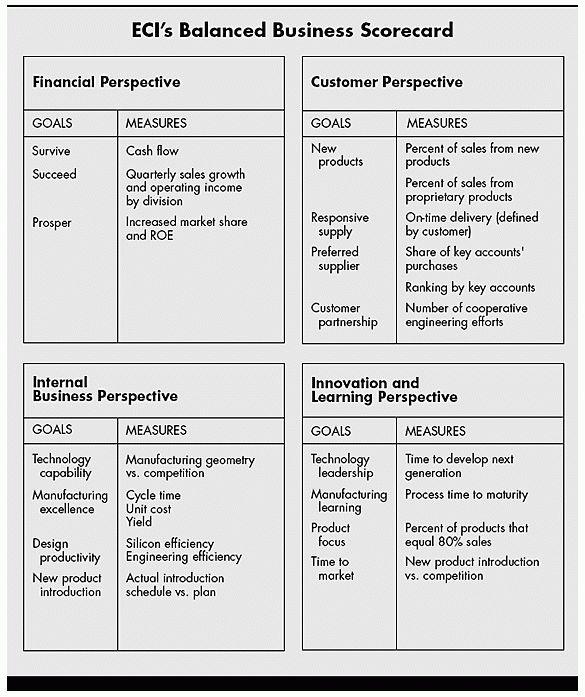 The Balanced Scorecard—Measures that Drive Performance