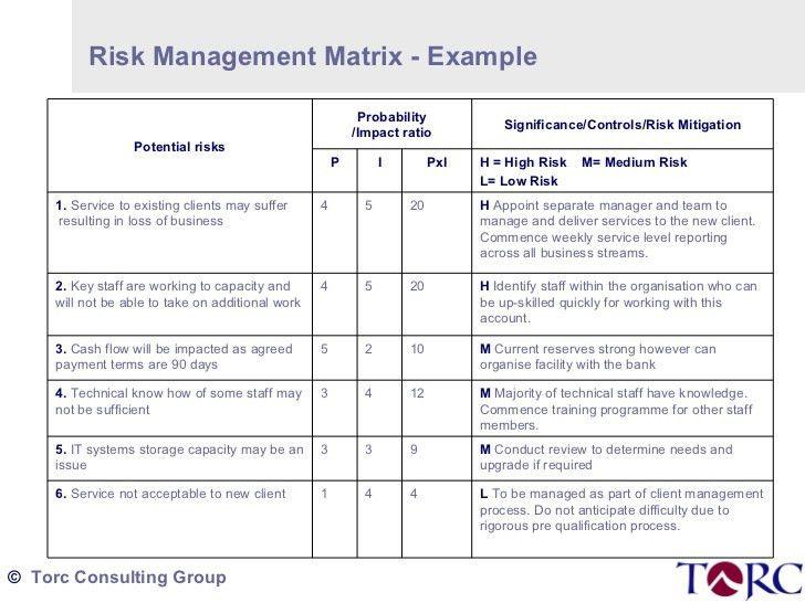 Torc Thumbnail 3 Risk Matrix