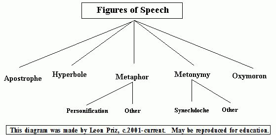 English Figures of Speech / Quotes on Water Filters