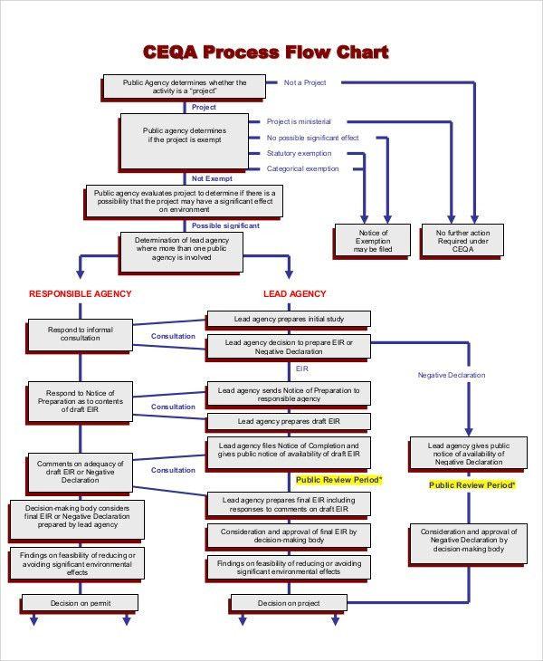 10+ Flow Chart Templates - Sample, Example   Free & Premium Templates