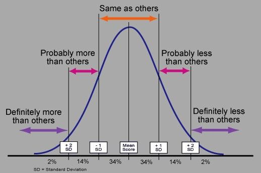 The MMPI-2 Score: How to know what your test results meanTake the ...