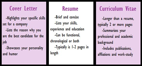 The Difference Between CV & Resume? | Dr. Vidya Prakash Hattangadi ...
