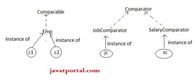 Comparator interface in Java - javatportal