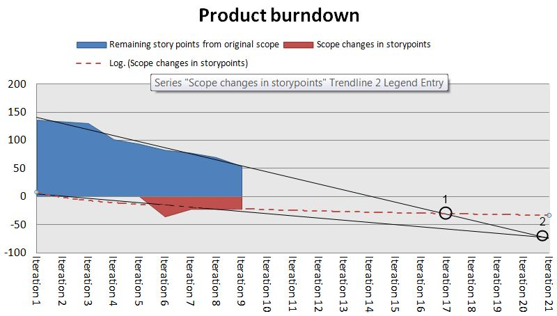 In search for ultimate Product Burndown Chart, part 1 | Agile Backblog