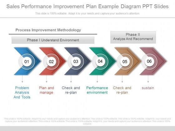 Sales Performance Improvement Plan Example Diagram Ppt Slides ...