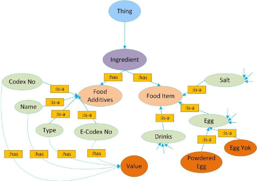 "An example of the ""Ingredient Class"" of FoodWiki ontology, based ..."