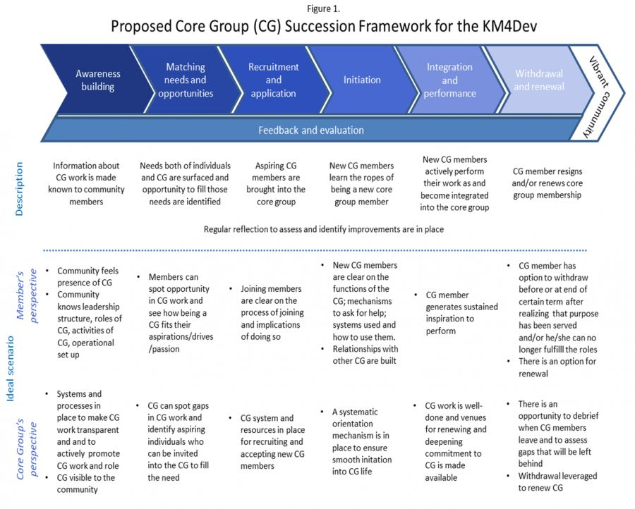 KM4Dev Futures: Ideas for improving Core Group succession ...