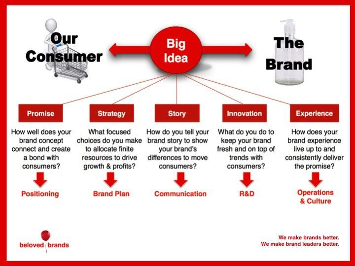 How to lay out your 5-year brand strategic plan on one page