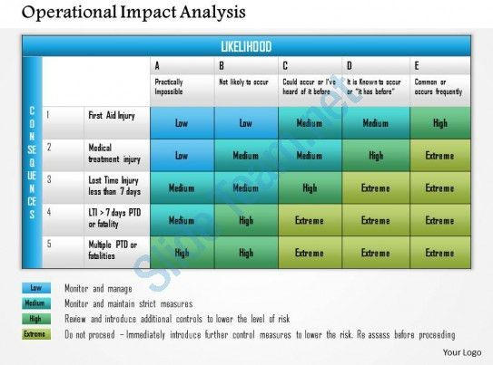 0614 Operational Impact Analysis Powerpoint Presentation Slide ...