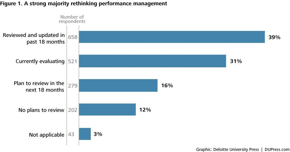 """Performance management is broken: Replace """"rank and yank†with ..."""