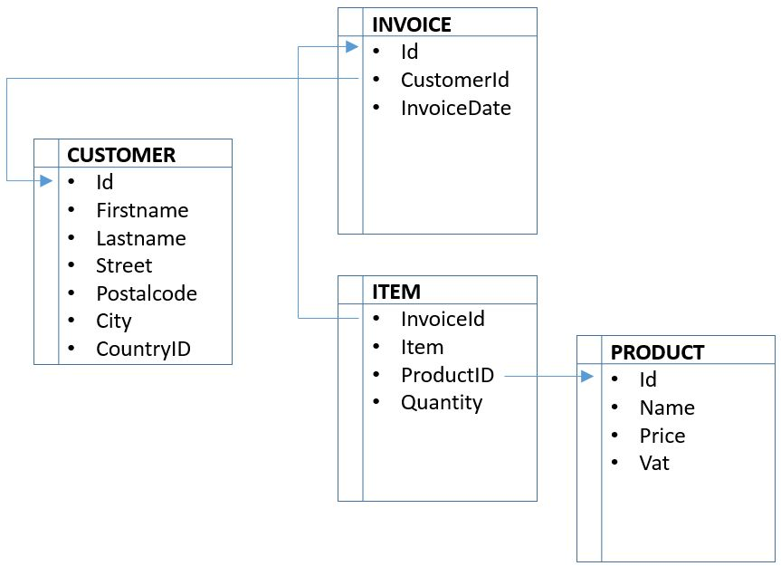 3. A simple invoice database | iText Developers