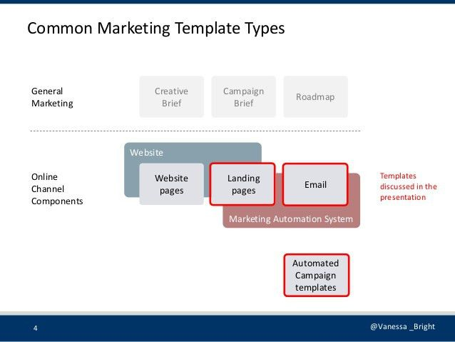 Marketing automation-templates