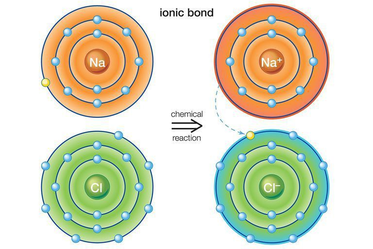 Examples of Ionic Bonds and Ionic Compounds