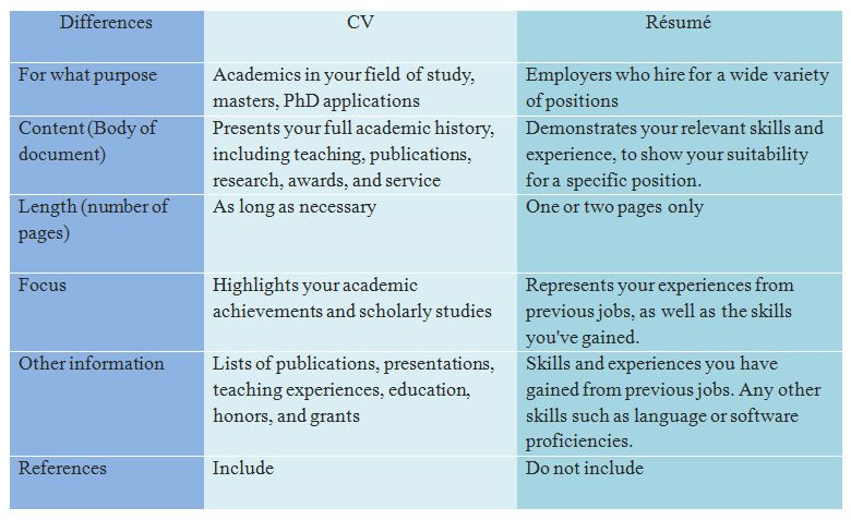 CV VS RésuméTopAdmit- Online Application Essay Editing - Topadmit