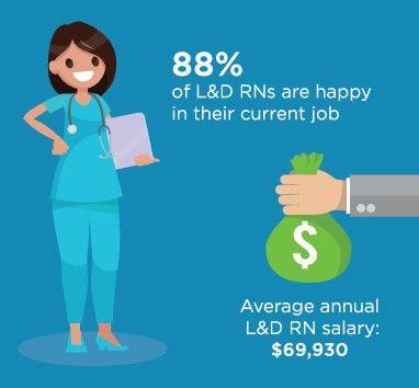 Labor & Delivery Nursing