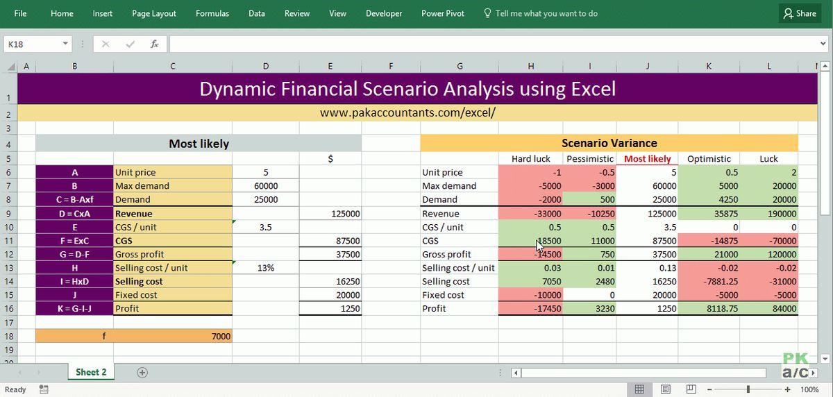 Dynamic Financial Scenario Analysis using Excel - PakAccountants.com