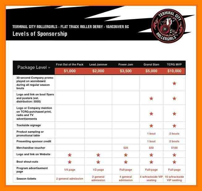7+ sponsorship package examples | cv for teaching