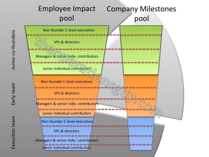 Building Startup Equity Compensation - Framework 2.0