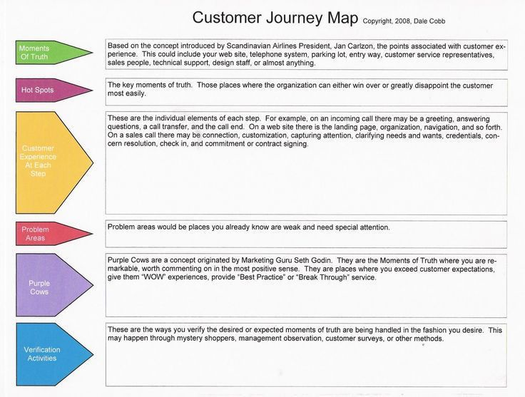 184 best Customer Journey Mapping images on Pinterest | Customer ...