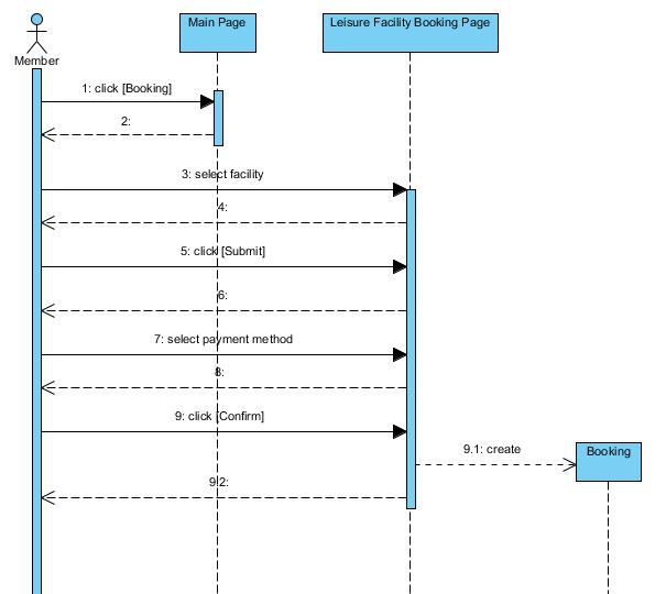 Sequence Diagram - UML Diagrams - Unified Modeling Language Tool